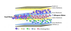 Electrodeionization،آب با خلوص بالا ،آب خالص